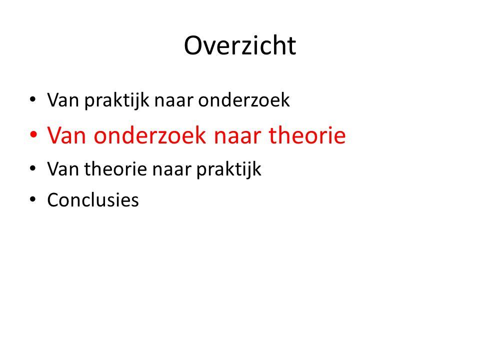Overzicht Van onderzoek naar theorie Van praktijk naar onderzoek