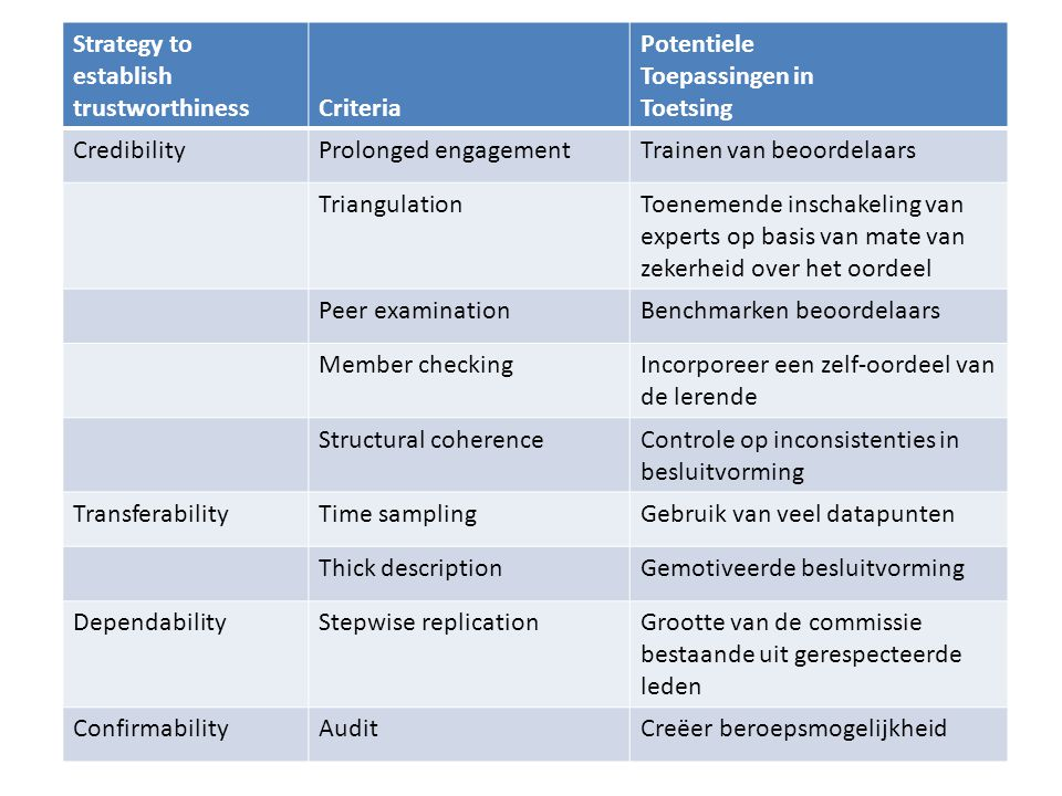 establish trustworthiness Criteria Potentiele Toepassingen in Toetsing
