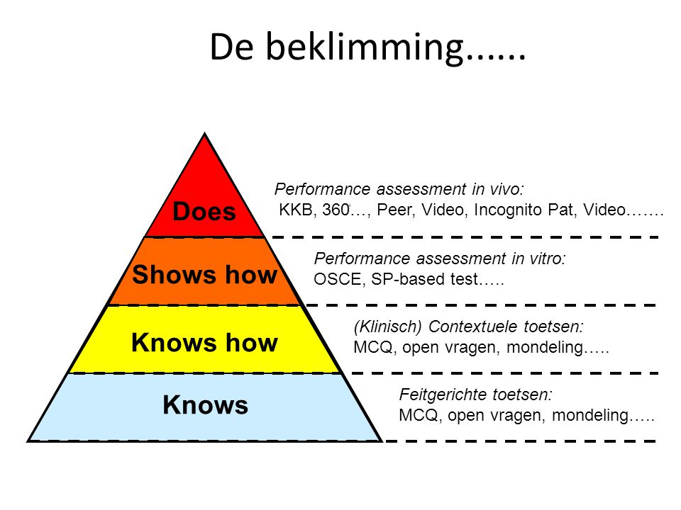De beklimming...... Does Does Shows how Shows how Knows how Knows how