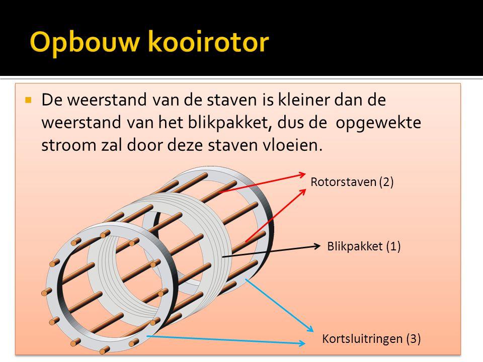 Opbouw kooirotor De weerstand van de staven is kleiner dan de weerstand van het blikpakket, dus de opgewekte stroom zal door deze staven vloeien.