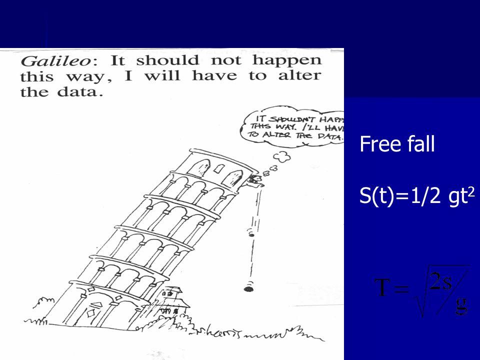 Free fall S(t)=1/2 gt2.