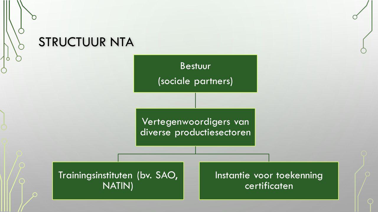 structuur nta Bestuur (sociale partners)