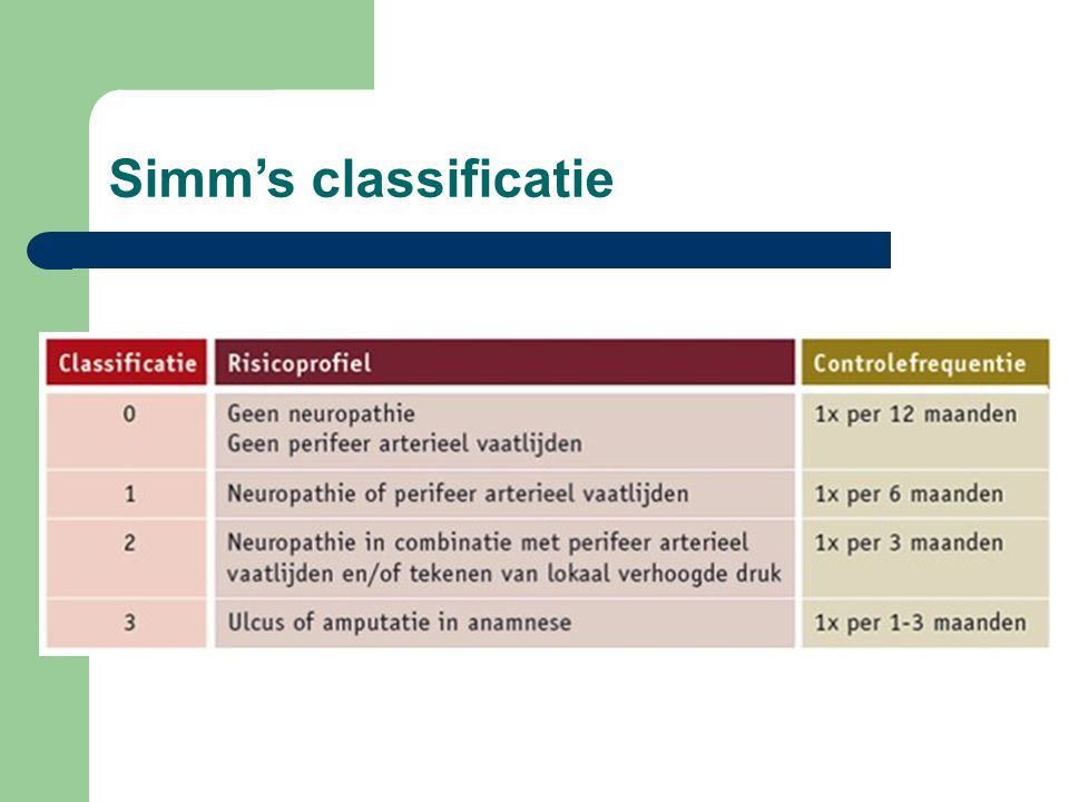 Simm's classificatie