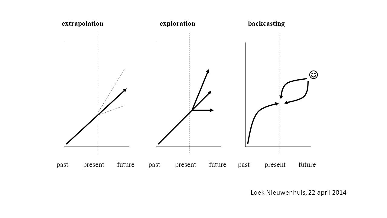  extrapolation exploration backcasting past present future