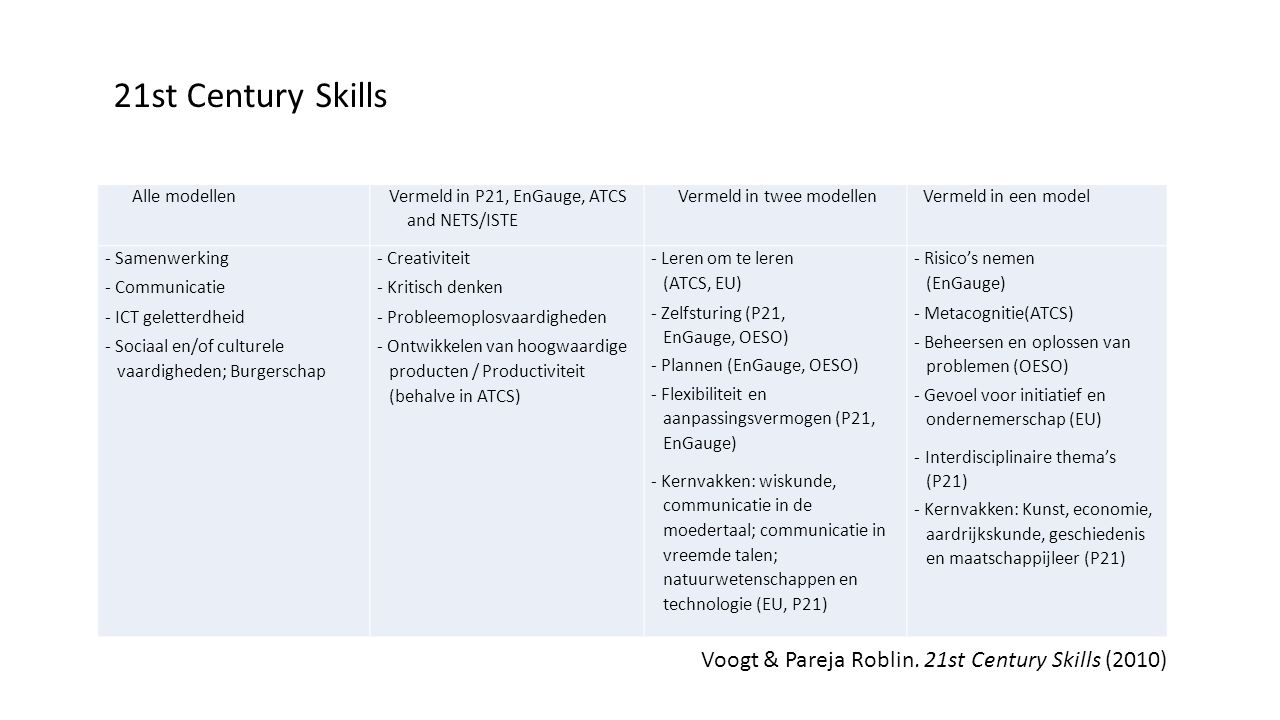 21st Century Skills Voogt & Pareja Roblin. 21st Century Skills (2010)