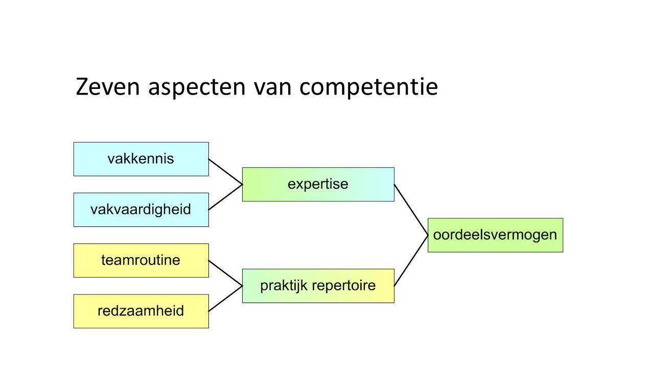 Zeven aspecten van competentie