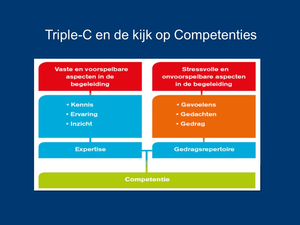 Triple-C en de kijk op Competenties