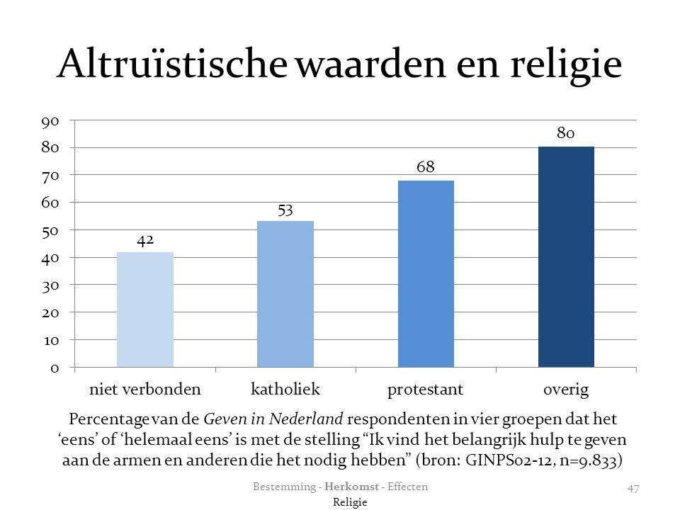 Altruïstische waarden en religie