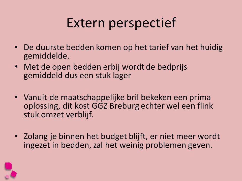 Extern perspectief De duurste bedden komen op het tarief van het huidig gemiddelde.