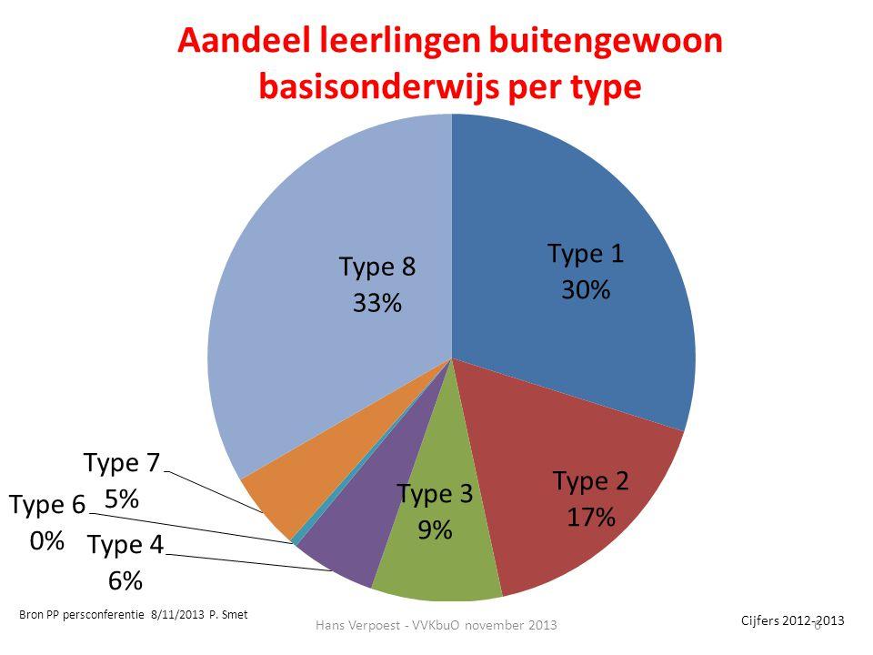 Aandeel leerlingen buitengewoon basisonderwijs per type