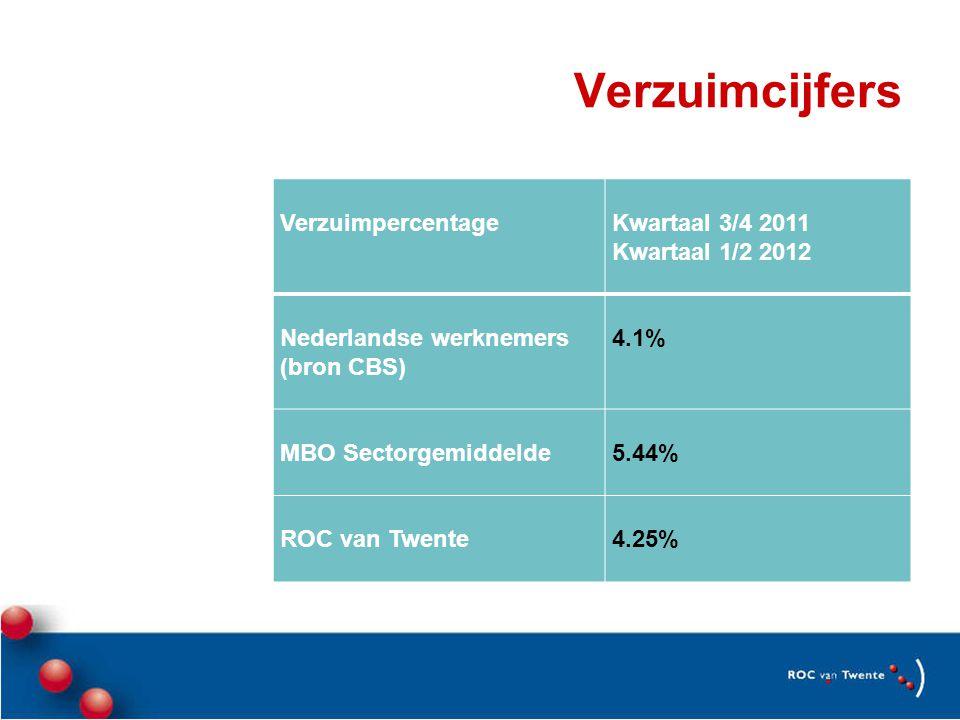 Verzuimcijfers Verzuimpercentage Kwartaal 3/4 2011 Kwartaal 1/2 2012