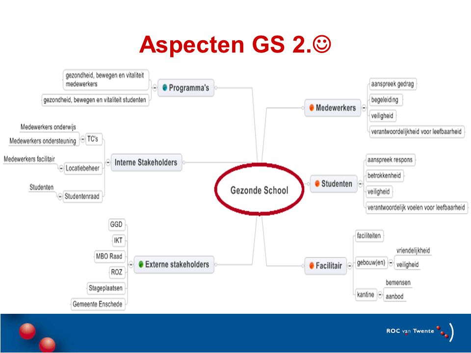 Aspecten GS 2.