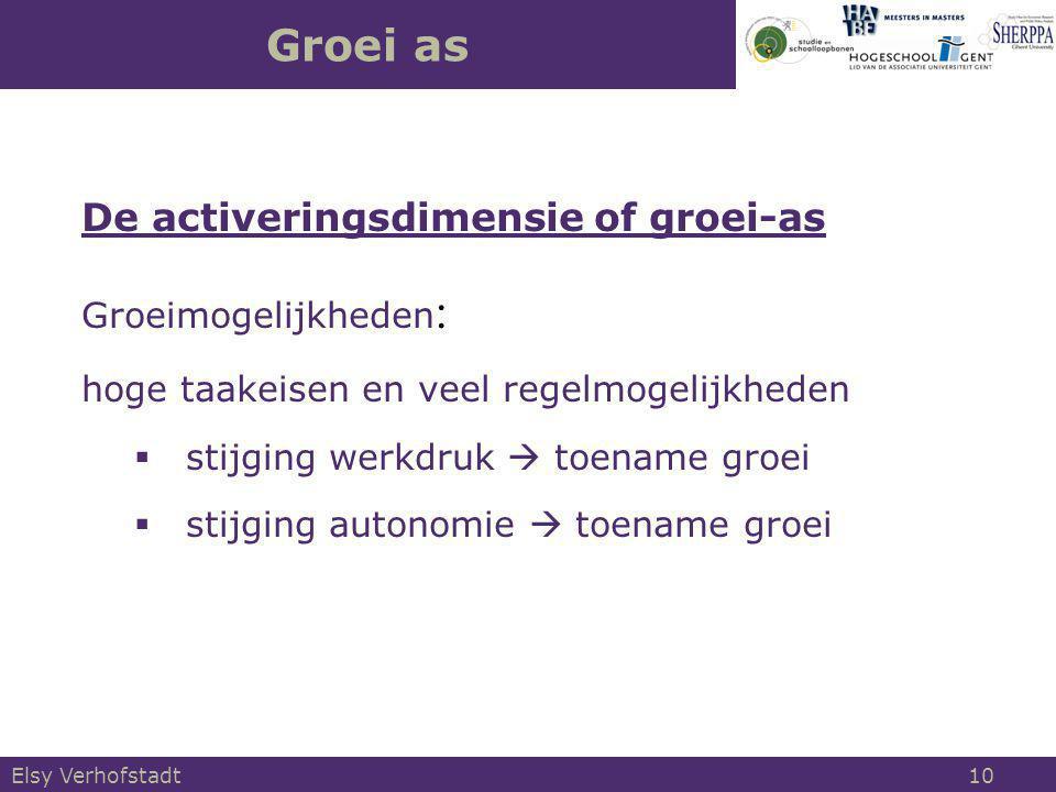 Groei as De activeringsdimensie of groei-as Groeimogelijkheden: