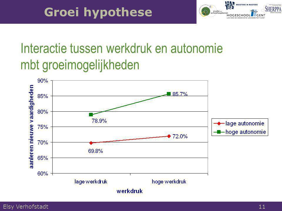 Interactie tussen werkdruk en autonomie mbt groeimogelijkheden