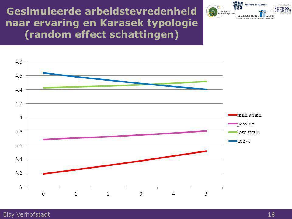 Gesimuleerde arbeidstevredenheid naar ervaring en Karasek typologie (random effect schattingen)