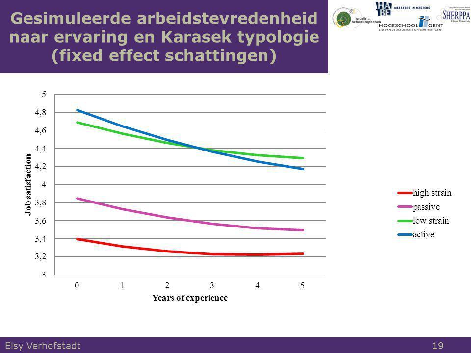 Gesimuleerde arbeidstevredenheid naar ervaring en Karasek typologie (fixed effect schattingen)