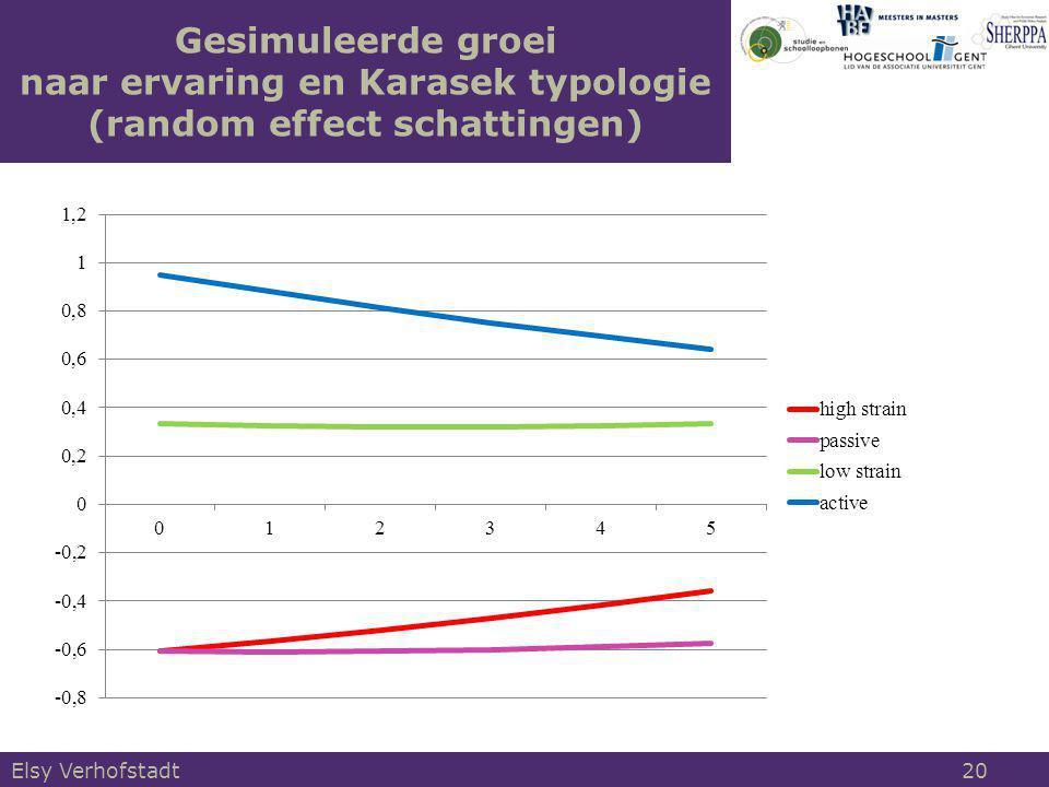 Gesimuleerde groei naar ervaring en Karasek typologie (random effect schattingen)