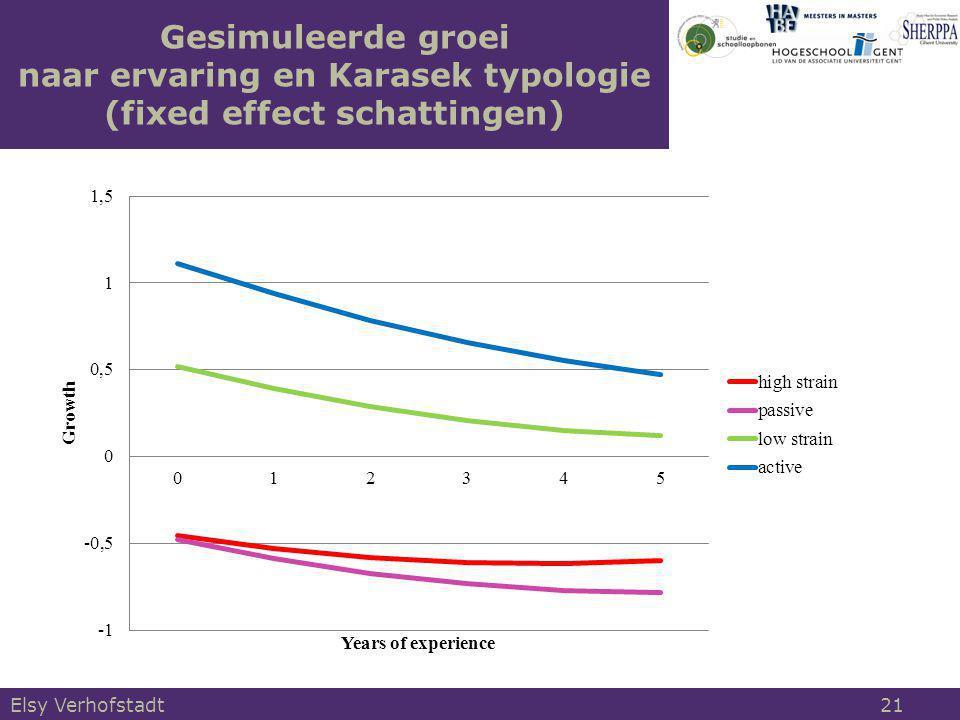 Gesimuleerde groei naar ervaring en Karasek typologie (fixed effect schattingen)