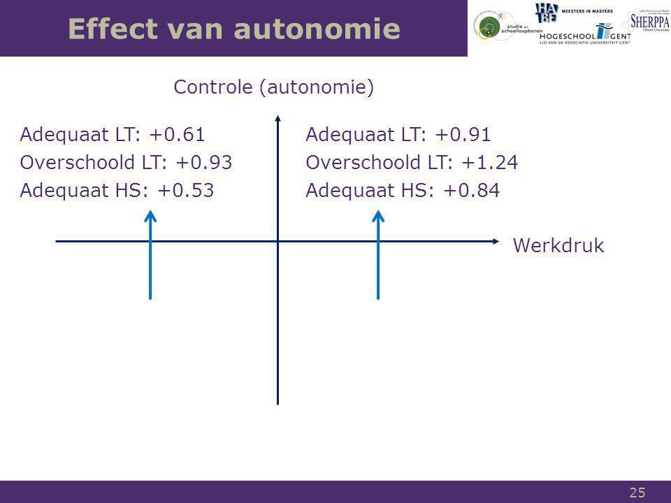 Effect van autonomie Controle (autonomie) Adequaat LT: +0.61