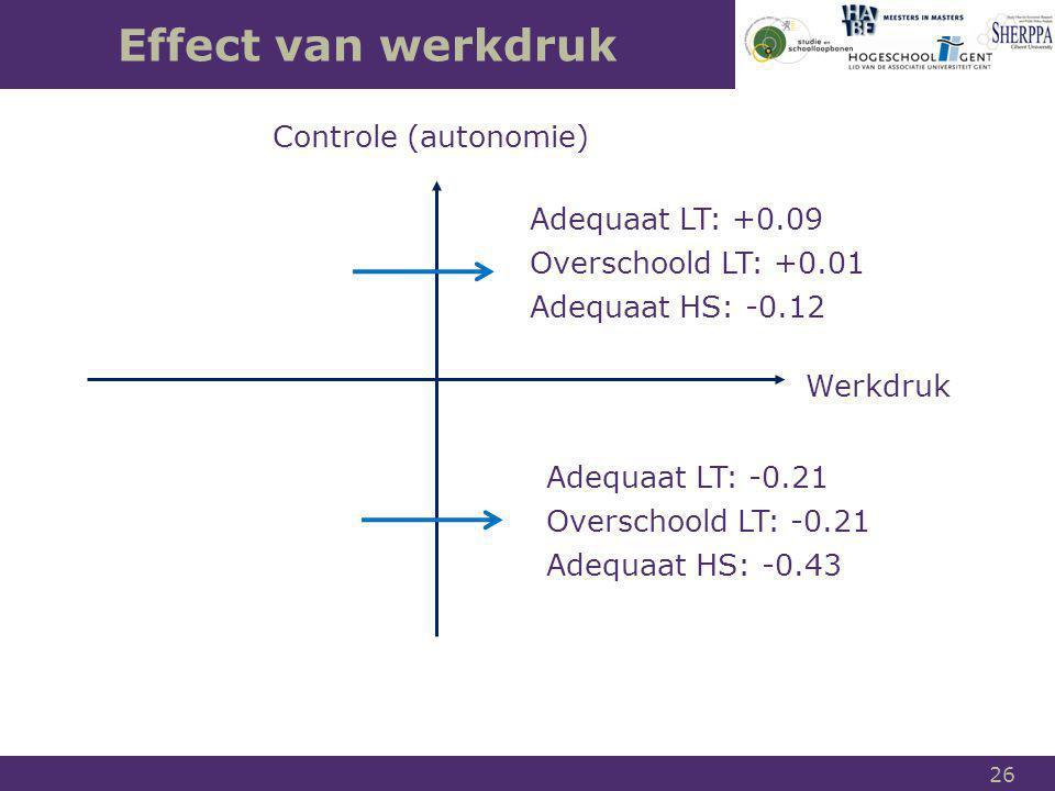 Effect van werkdruk Controle (autonomie) Adequaat LT: +0.09