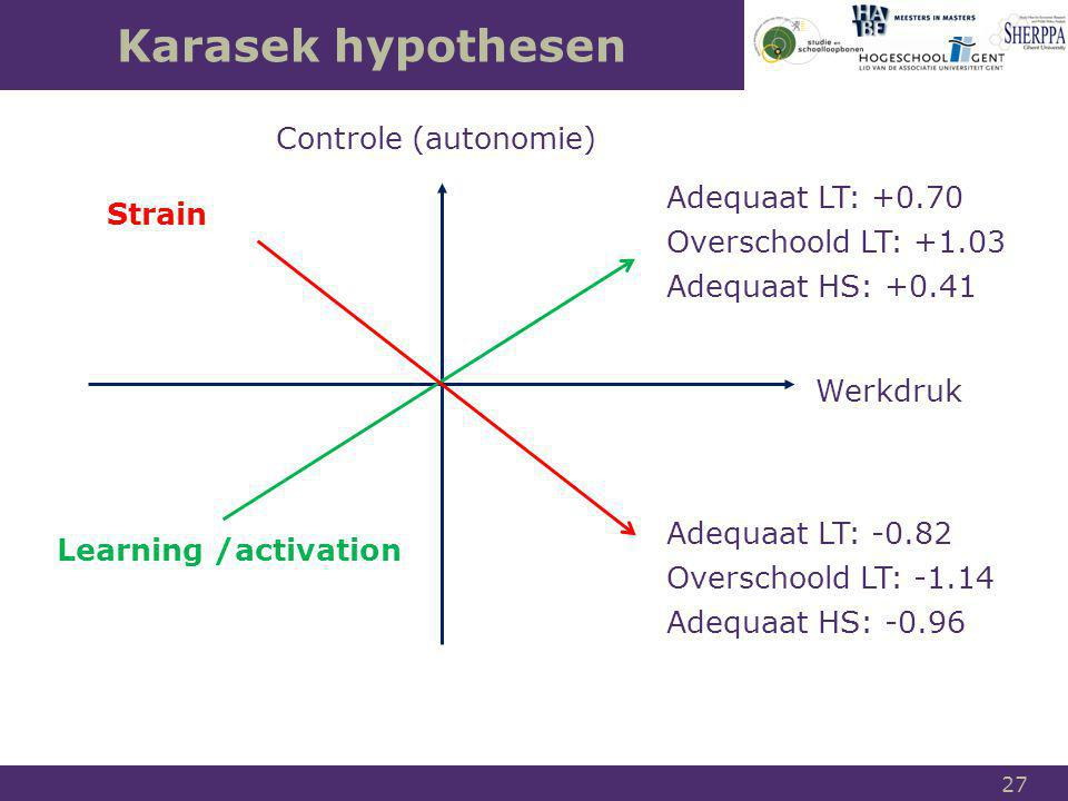 Karasek hypothesen Controle (autonomie) Adequaat LT: +0.70 Strain