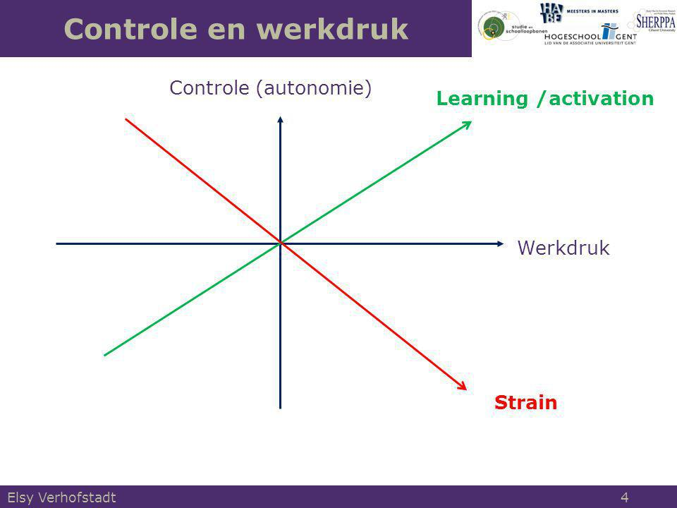 Controle en werkdruk Controle (autonomie) Learning /activation
