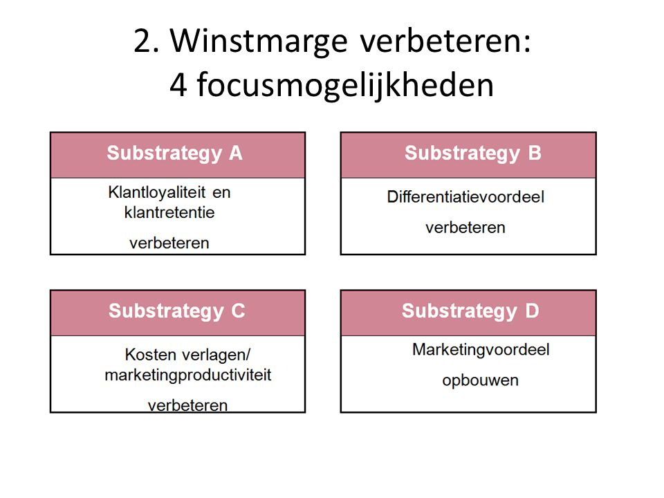2. Winstmarge verbeteren: 4 focusmogelijkheden