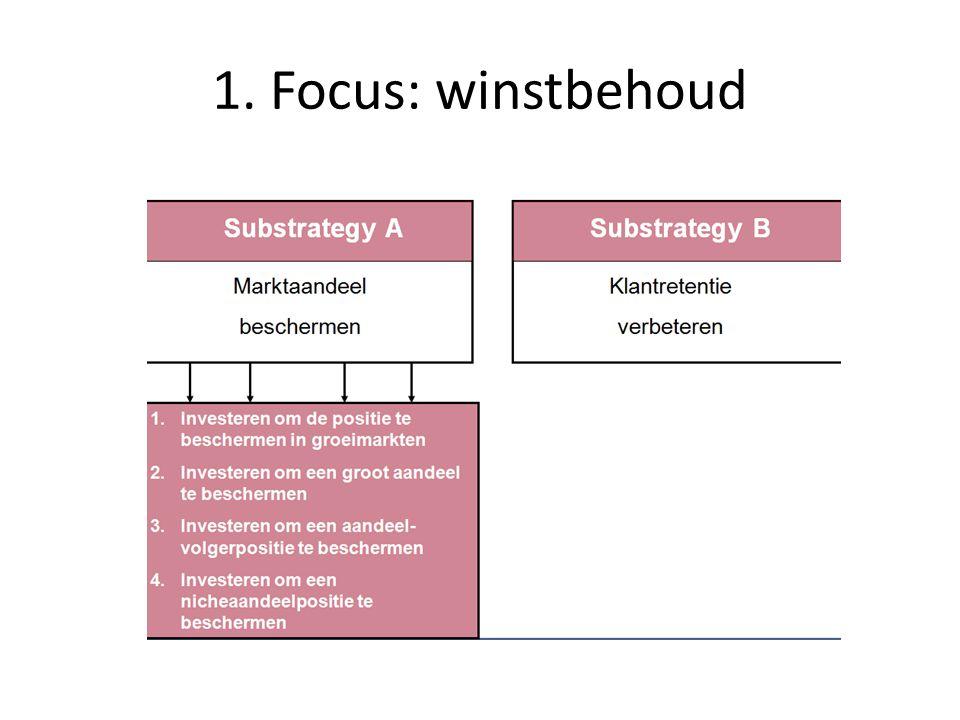 1. Focus: winstbehoud