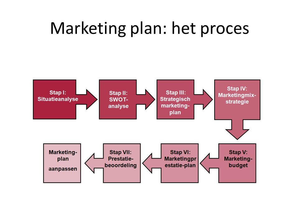 Marketing plan: het proces