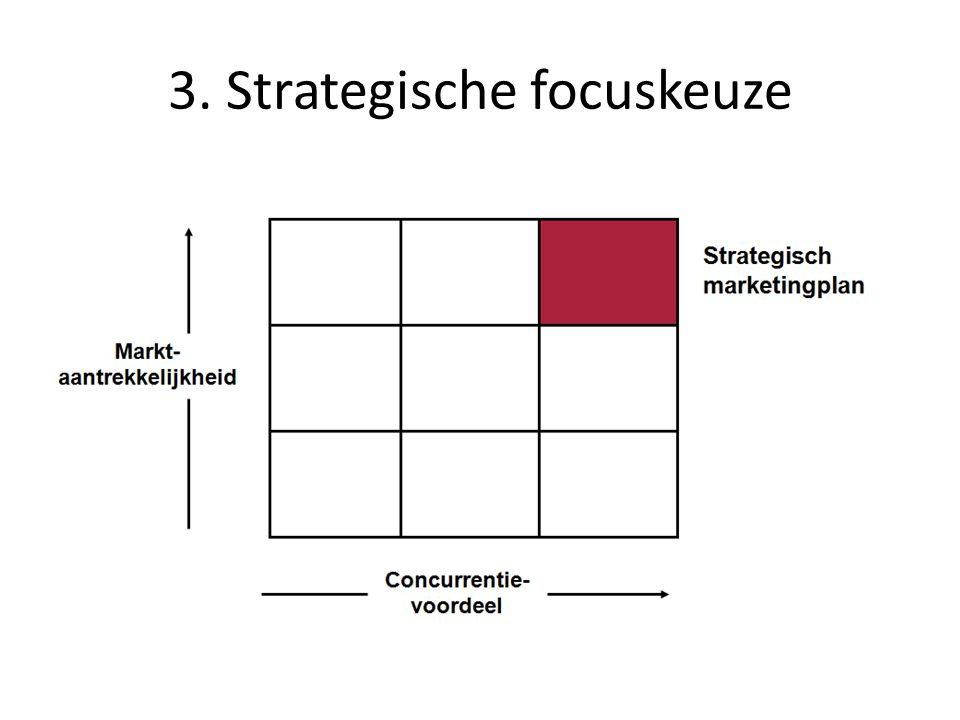 3. Strategische focuskeuze