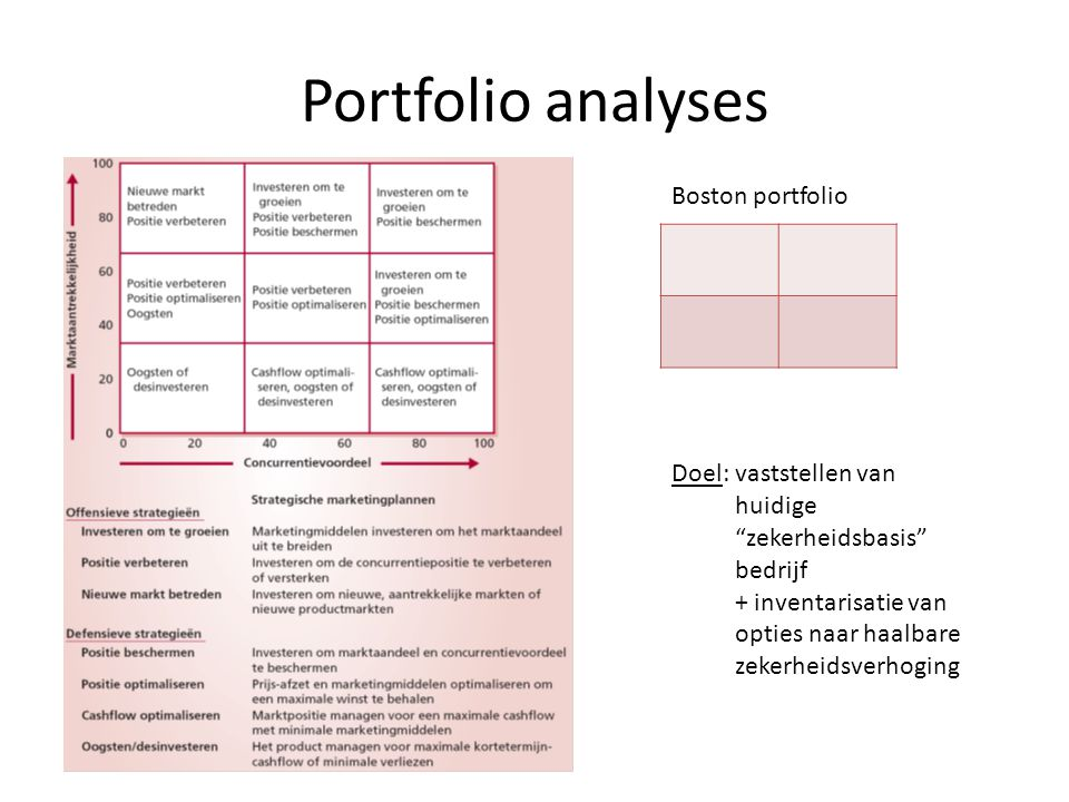 Portfolio analyses Boston portfolio