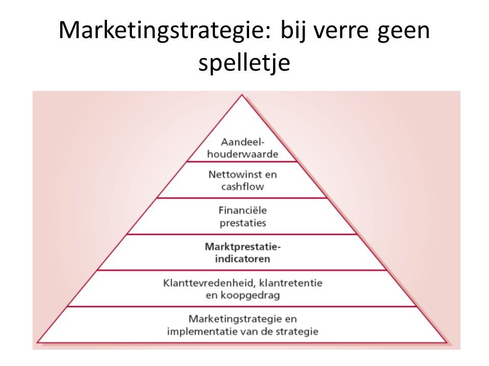 Marketingstrategie: bij verre geen spelletje
