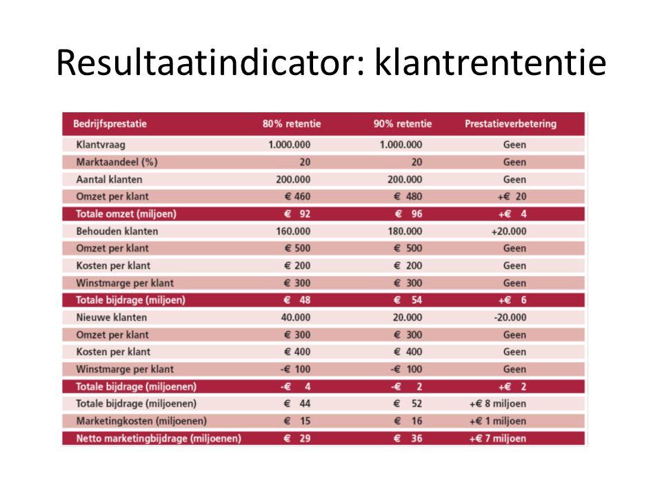 Resultaatindicator: klantrententie