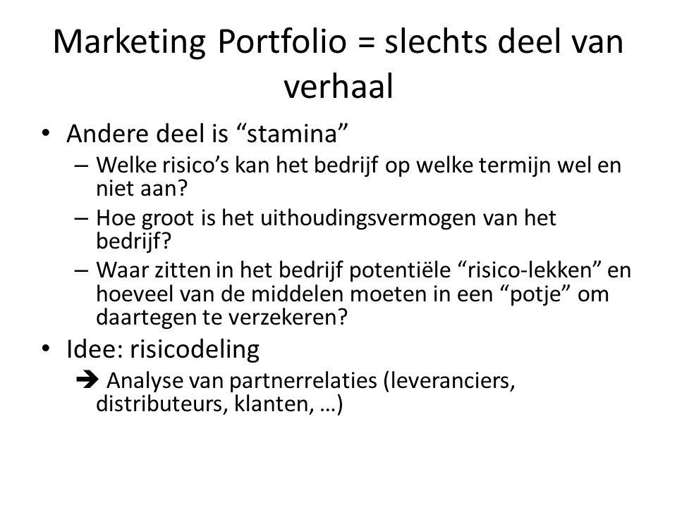 Marketing Portfolio = slechts deel van verhaal
