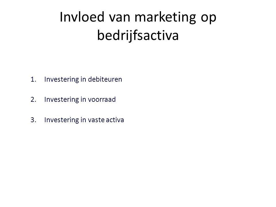Invloed van marketing op bedrijfsactiva