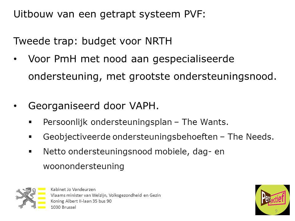 Uitbouw van een getrapt systeem PVF: Tweede trap: budget voor NRTH
