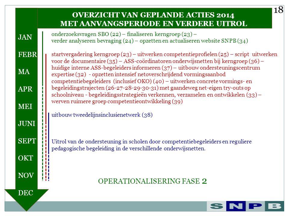 18 OVERZICHT VAN GEPLANDE ACTIES 2014 MET AANVANGSPERIODE EN VERDERE UITROL.