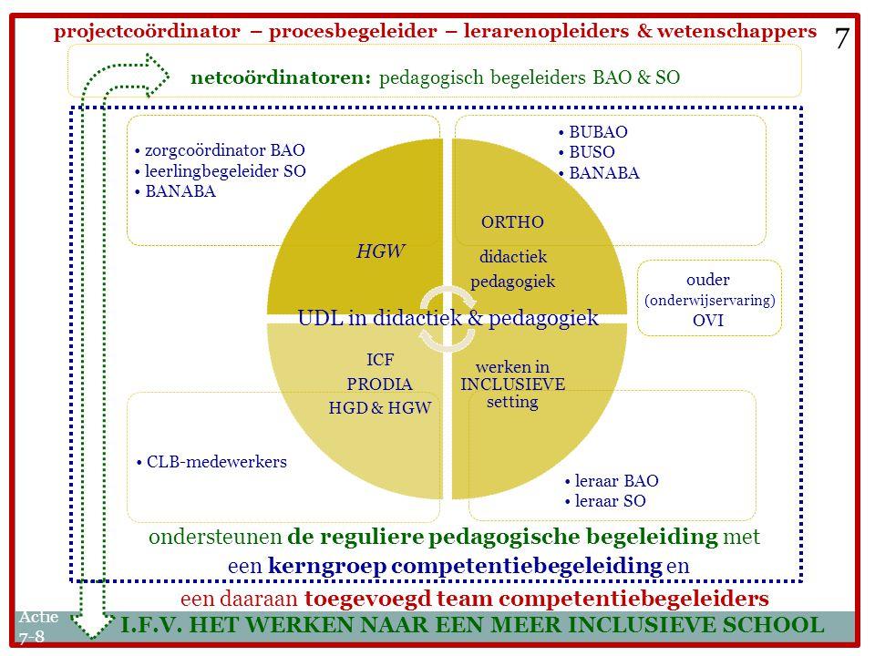 7 UDL in didactiek & pedagogiek