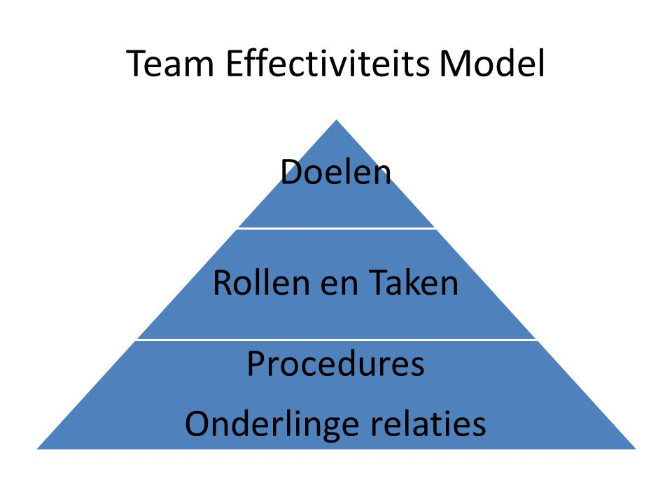 Team Effectiviteits Model