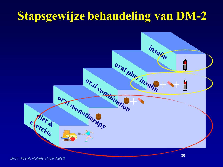 Stapsgewijze behandeling van DM-2