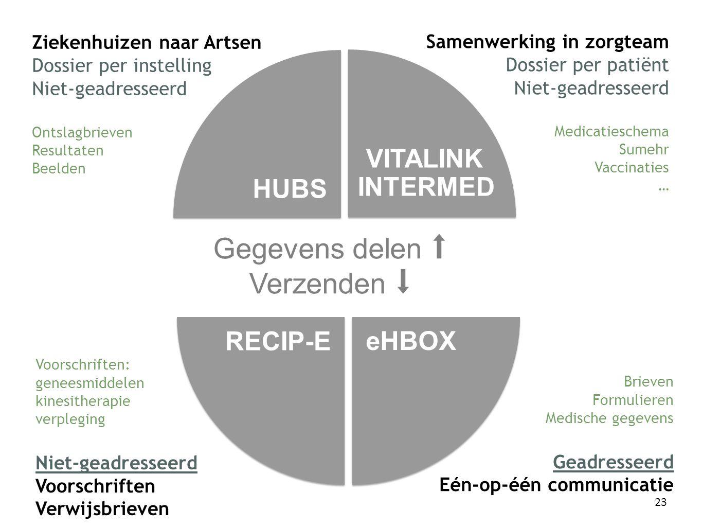 Gegevens delen ⬆ Verzenden ⬇ VITALINK INTERMED HUBS eHBOX RECIP-E