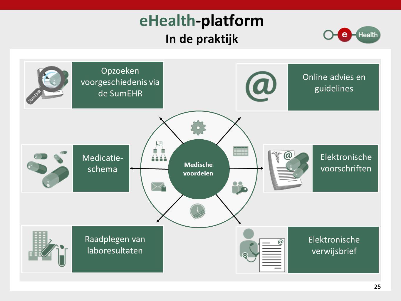 eHealth-platform In de praktijk