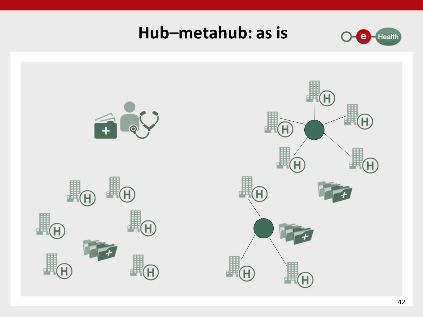 Hub–metahub: as is 42