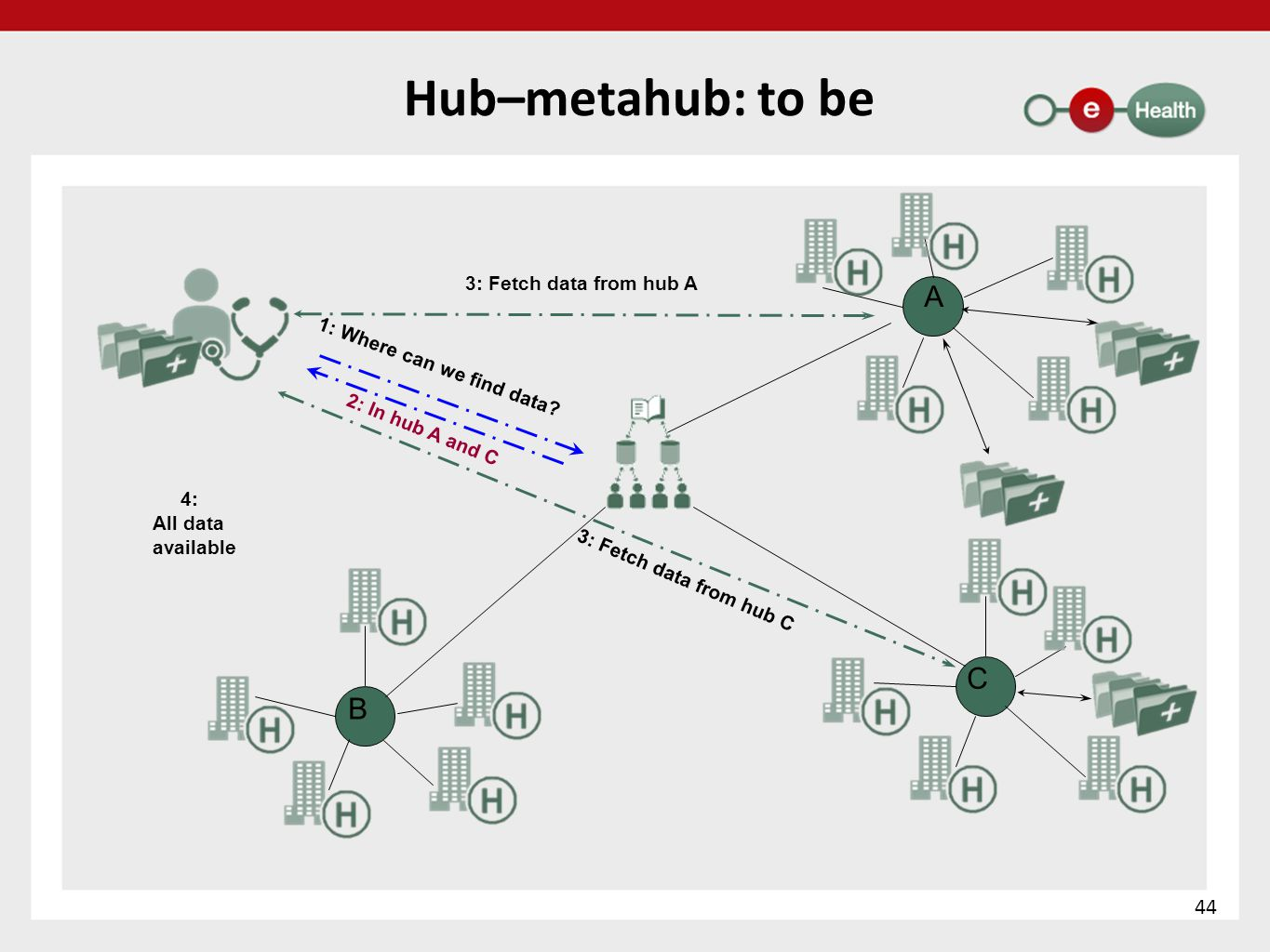 Hub–metahub: to be A C B 44 3: Fetch data from hub A