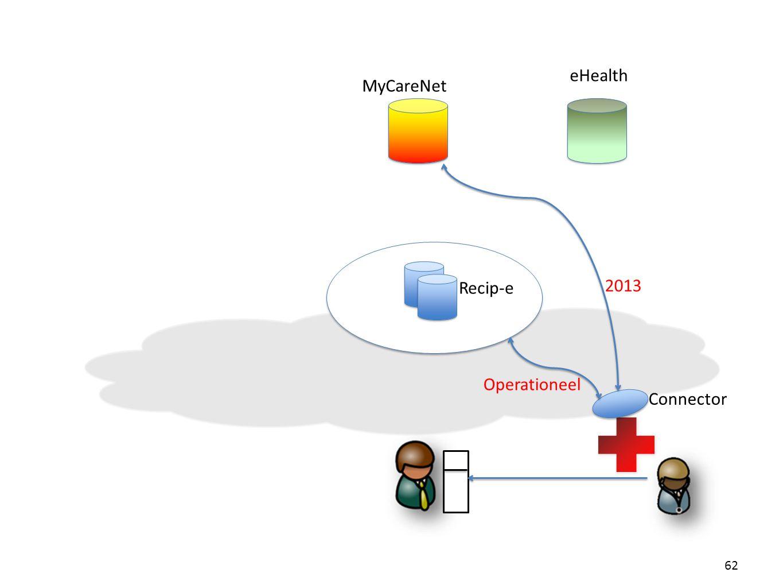 eHealth MyCareNet Recip-e 2013 Operationeel Connector