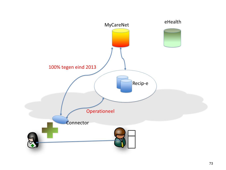 eHealth MyCareNet 100% tegen eind 2013 Recip-e Operationeel Connector