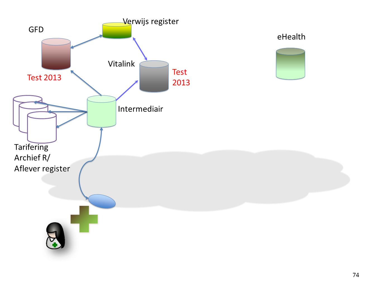 Verwijs register GFD. eHealth. Vitalink. Test. 2013. Test 2013. Tarifering Archief R/ Aflever register.