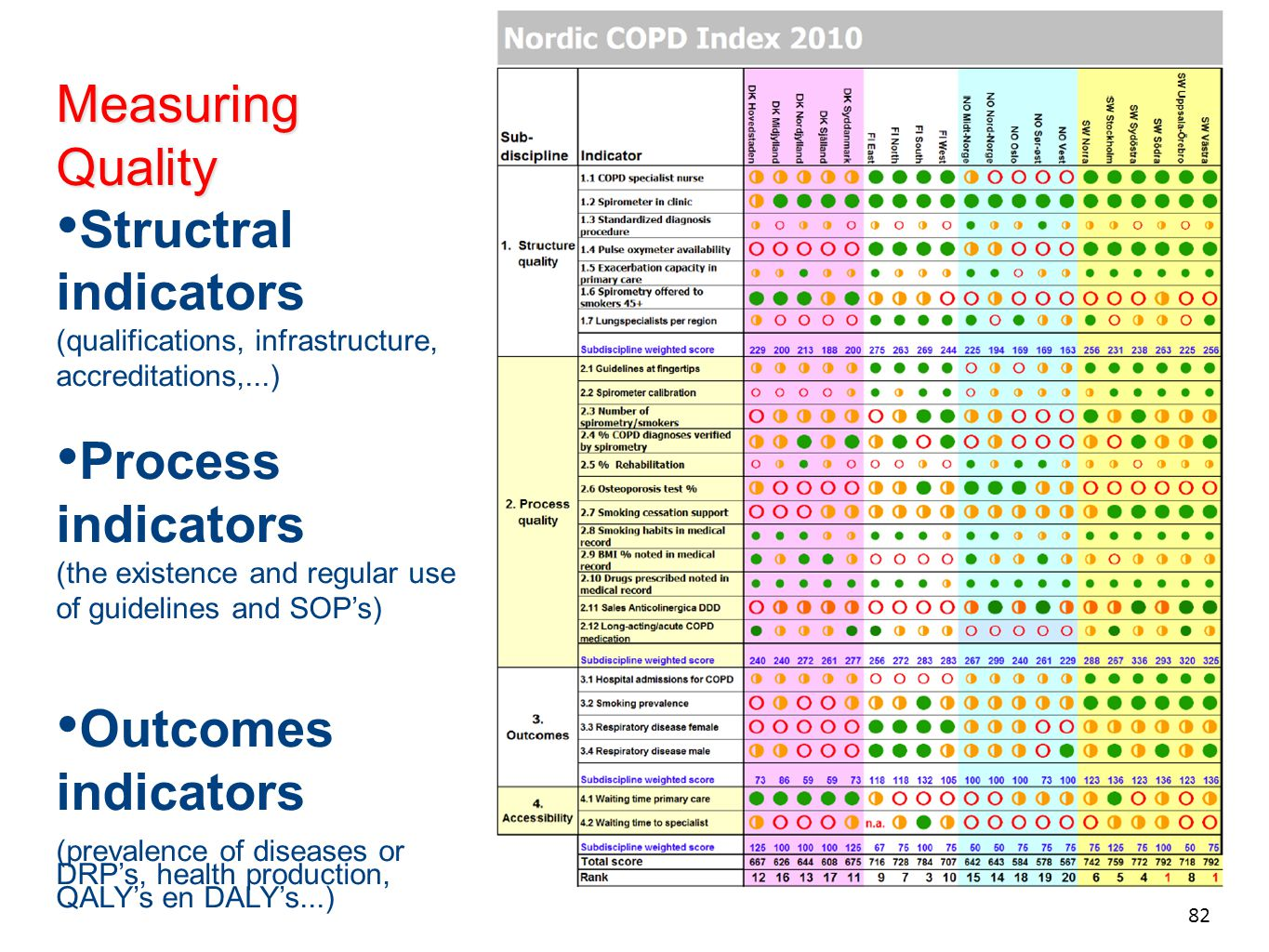 Measuring Quality Structral indicators (qualifications, infrastructure, accreditations,...)