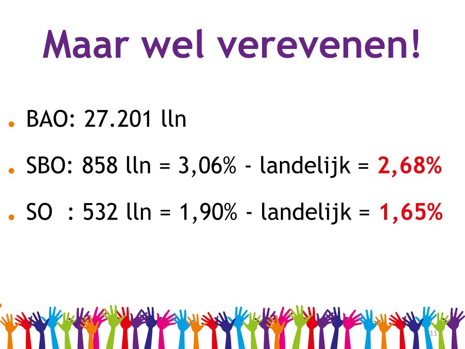 . SBO: 858 lln = 3,06% - landelijk = 2,68%