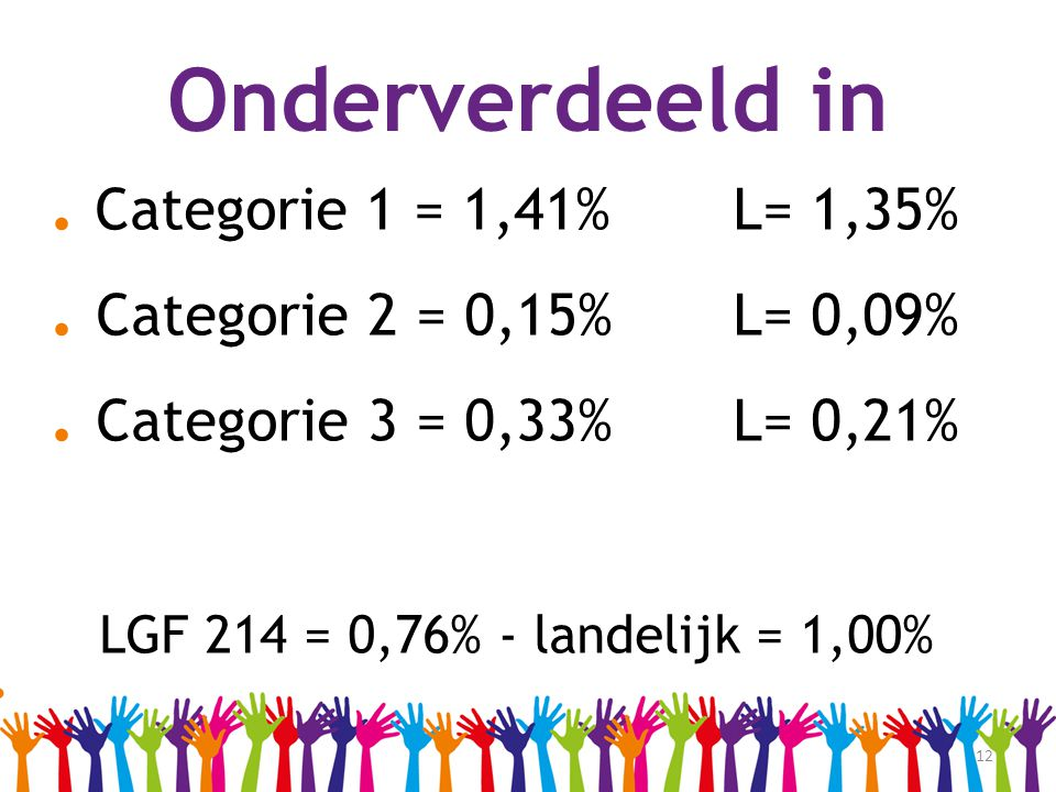 Onderverdeeld in . Categorie 1 = 1,41% L= 1,35%
